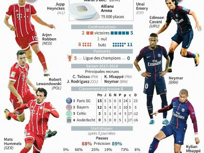 Présentation du match de Ligue des champions  Bayern Munich - Paris Saint-Germain - Sophie RAMIS [AFP]