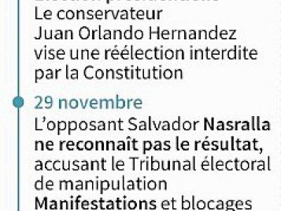 Chronologie de la crise consécutive aux élections générales du 26 novembre au Honduras    Anella RETA [AFP]