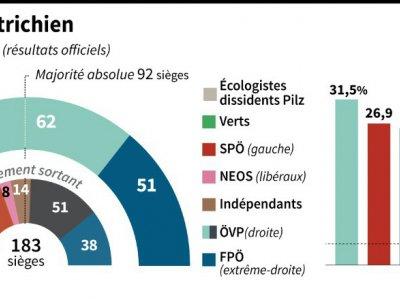 Parlement autrichien    Kun TIAN [AFP]