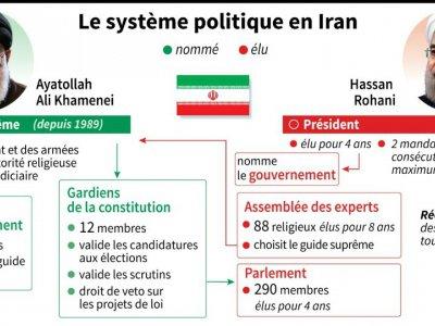 Iran : le système politique    Colin HENRY, Kun TIAN [AFP]