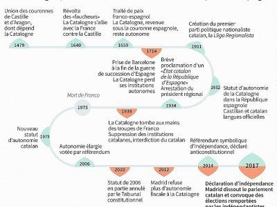 La Catalogne, des siècles d'autonomie revendiquée en Espagne    Sabrina BLANCHARD [AFP]