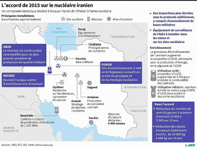L'accord de 2015 sur le nucléaire en Iran    afp [AFP/Archives]