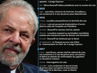 Les démélés de l'ancien président Lula du Brésil avec la justice de son pays depuis 2014 jusqu'à la confirmation de sa culpabilité en appel    Gustavo IZUS [AFP]