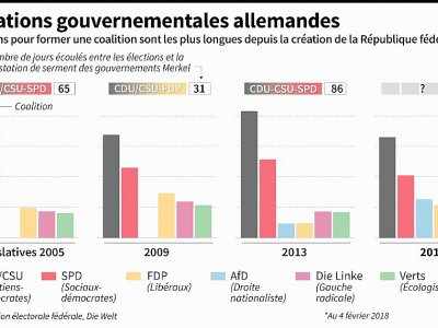 Négociations gouvernmentales allemandes    Damien GAUDISSART [AFP]