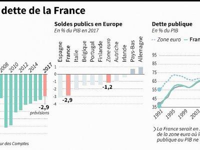 Deficit et dette de la France - [AFP]