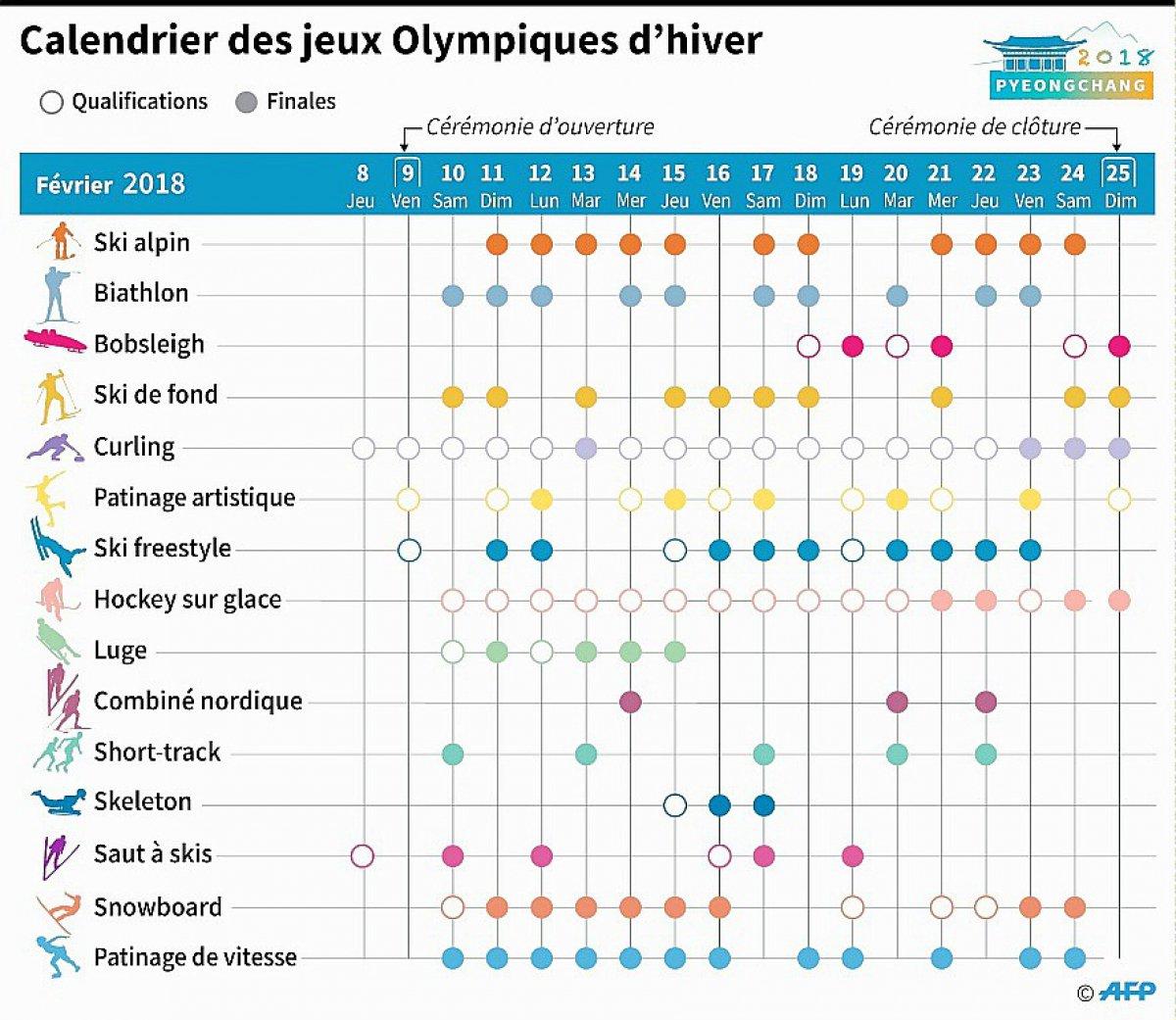 Resultado de imagem para jeux olympiques d'hiver 2018 modalités