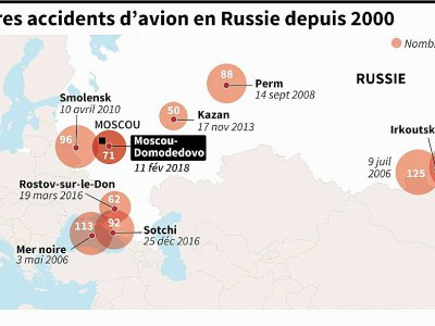 Les pires accidents d'avion en Russie depuis 2000