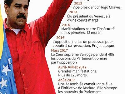 Ls grandes dates de Nicolas Maduro    Gillian HANDYSIDE [AFP]