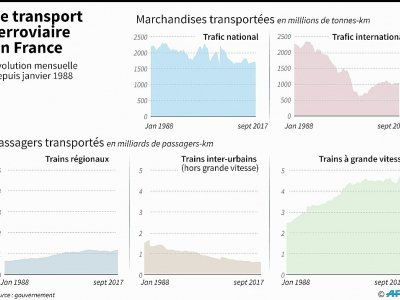 Le transport ferroviaire en France