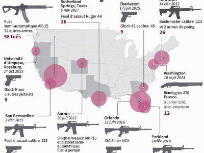 Les armes des tueries de masse aux Etats-Unis    Gal ROMA [AFP]