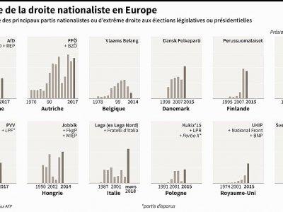 La montée de la droite nationaliste en Europe    Sabrina BLANCHARD, Thomas SAINT-CRICQ [AFP]