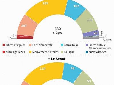 Le Parlement italien - Vincent LEFAI [AFP]