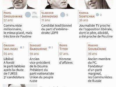 7 candidats face à Poutine    Vincent LEFAI [AFP]