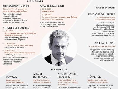 Les affaires judiciaires de Nicolas Sarkozy - Sabrina BLANCHARD [AFP]