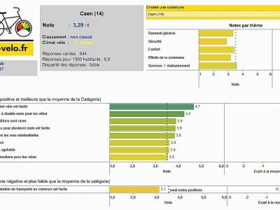 Résultats pour Caen du baromètre publié en mars 2018.    FUB