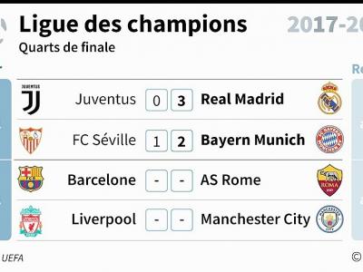 Ligue des champions : quarts de finale - Vincent LEFAI [AFP]