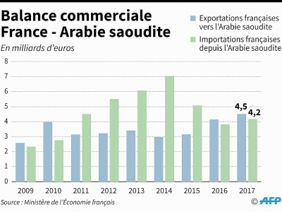 Balance commerciale France - Arabie saoudite