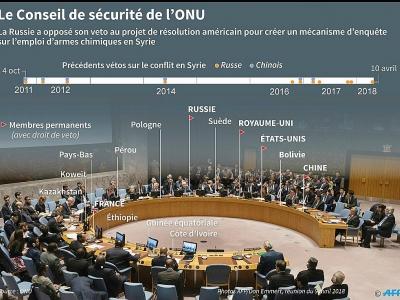 Composition du Conseil de sécurité de l'ONU, avec chronologie des vetos utilisés depuis 2011 sur le conflit syrien - [AFP]