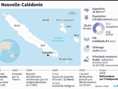 La Nouvelle-Calédonie - Paul DEFOSSEUX [AFP/Archives]