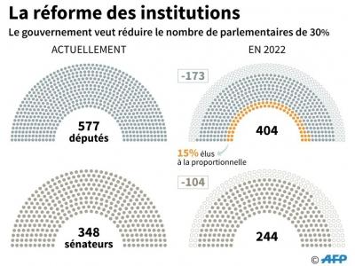 La réforme des institutions    Maryam EL HAMOUCHI [AFP/Archives]