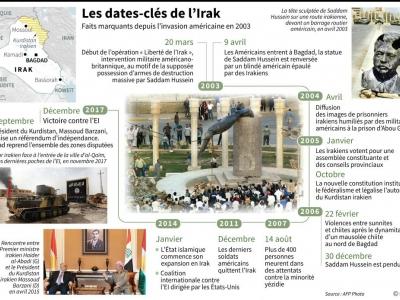 Dates-clés de l'Irak    Maryam EL HAMOUCHI [AFP]