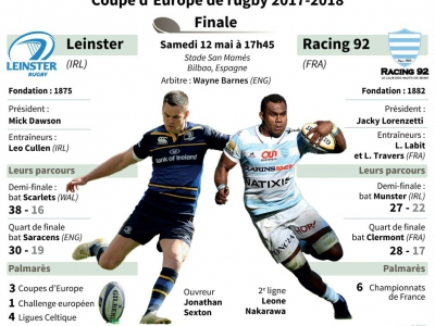 Finale de la Coupe d'Europe 2018 de rugby Leinster vs Racing 92