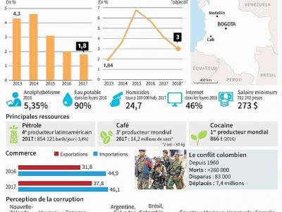 Colombie - Anella RETA [AFP]