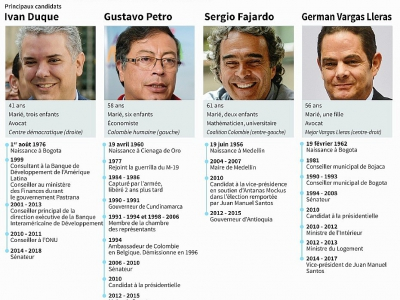 La Colombie élit le successeur de Santos - Nicolas RAMALLO [AFP]