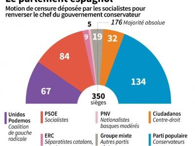 Composition du parlement espagnol    Sabrina BLANCHARD [AFP]