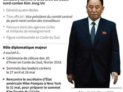 Kim Yong Chol - AFP [AFP]