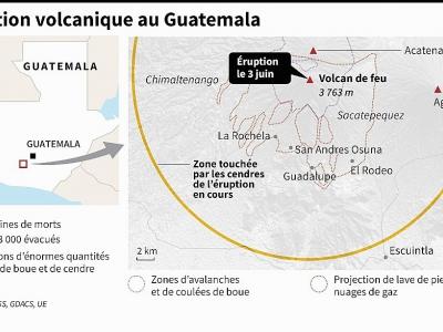 Eruption volcanique au Guatemala - Laurence CHU [AFP]