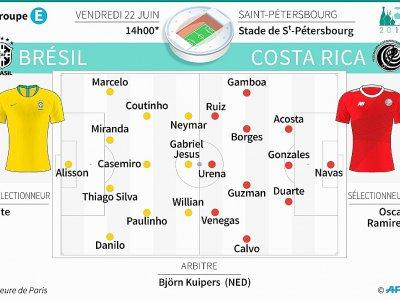 Mondial - Groupe E : Brésil - Costa Rica    Laurence SAUBADU [AFP]