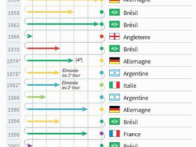 Schéma montrant à quel stade de la compétition les champions du monde sont arrivés quatre ans après leur titre, depuis 1954 - S. Ramis/A.Bommenel, abm [AFP]