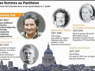 Les femmes au Panthéon - Sébastien CASTERAN [AFP]