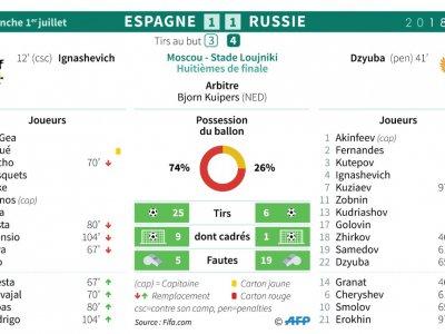 Mondial-2018 : Espagne - Russie    Sophie RAMIS [AFP]