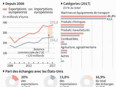 Le commerce UE - Etats-Unis - [AFP]