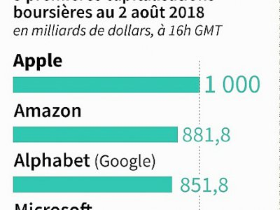 Apple franchit les 1 000 milliards en Bourse