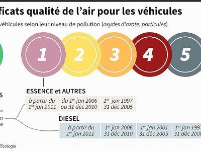 Les certificats de qualité de l'air pour les véhicules    Vincent LEFAI, Kun TIAN [AFP]