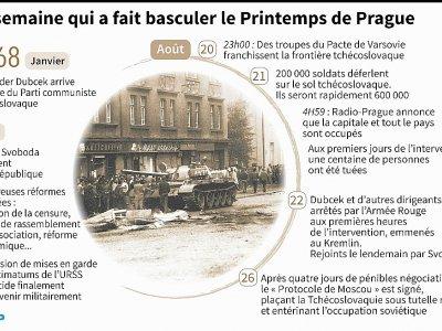 La semaine qui a fait basculer le Printemps de Prague    Simon MALFATTO [AFP]