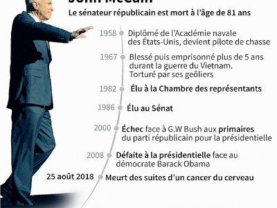 Les dates clés de la vie du sénateur américain John McCain - Gal ROMA [AFP]