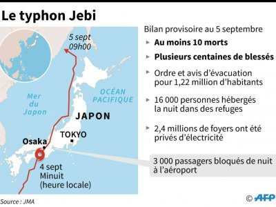Le typhon Jebi - Laurence CHU [AFP]