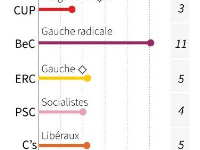 Elections à Barcelone    Thomas SAINT-CRICQ [AFP]