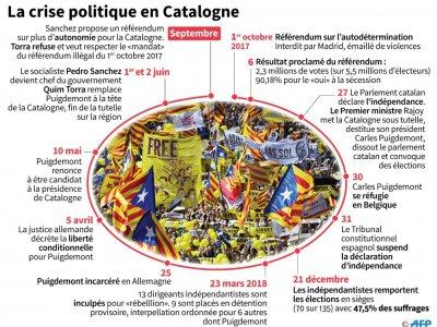La crise politique en Catalogne    Sonia GONZALEZ [AFP]