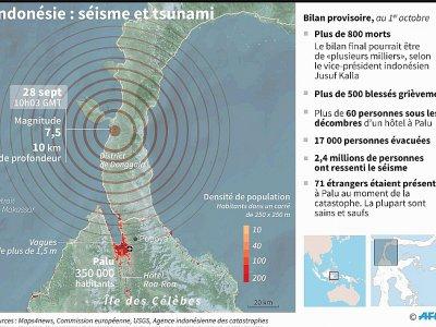 Indonésie : séisme et tsunami - Gal ROMA [AFP]
