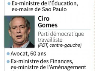 Présidentielle au Brésil     [AFP]
