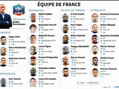 Equipe de France : Ligue des nations