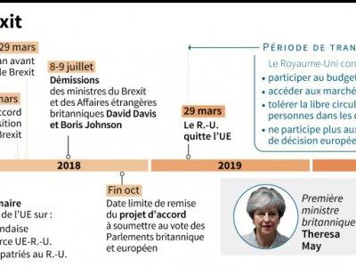 Calendrier du Brexit    Gillian HANDYSIDE [AFP]