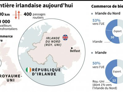 La frontière irlandaise aujourd'hui    Laurence SAUBADU [AFP]