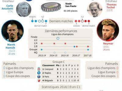 C1: Naples-PSG - Laurence SAUBADU [AFP]