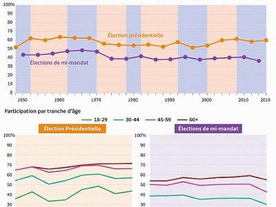 Participation aux élections de mi-mandat depuis 1950 et participation par tranche d'âge depuis 1988    Dario INGIUSTO [AFP]